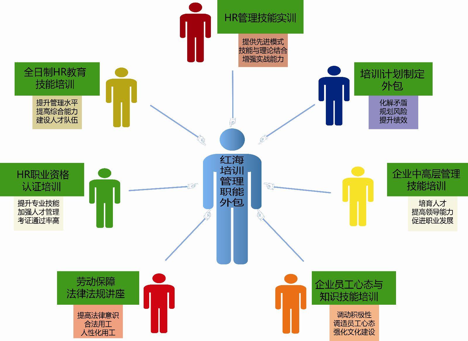人力资源管理培训生_人力资源管理职能外包 - 红海人力集团